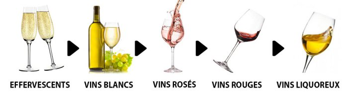 Ordre de dégustation des vins
