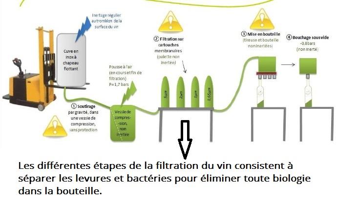 Diagramme de filtration du vin par Vin & Oenologie