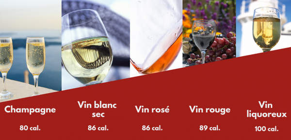 Quel est le vin le moins calorique ?