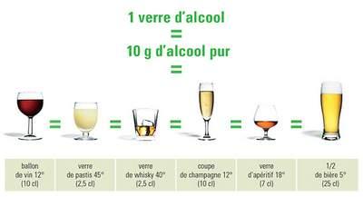 dose bar équivalence alcool