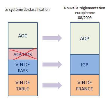 France - classification des vins - Appellation des vins français