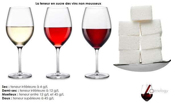 Le sucre dans le vin