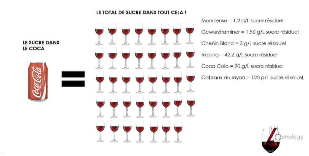 Le sucre résiduel dans le coca et différents types de vin Rouge et blanc
