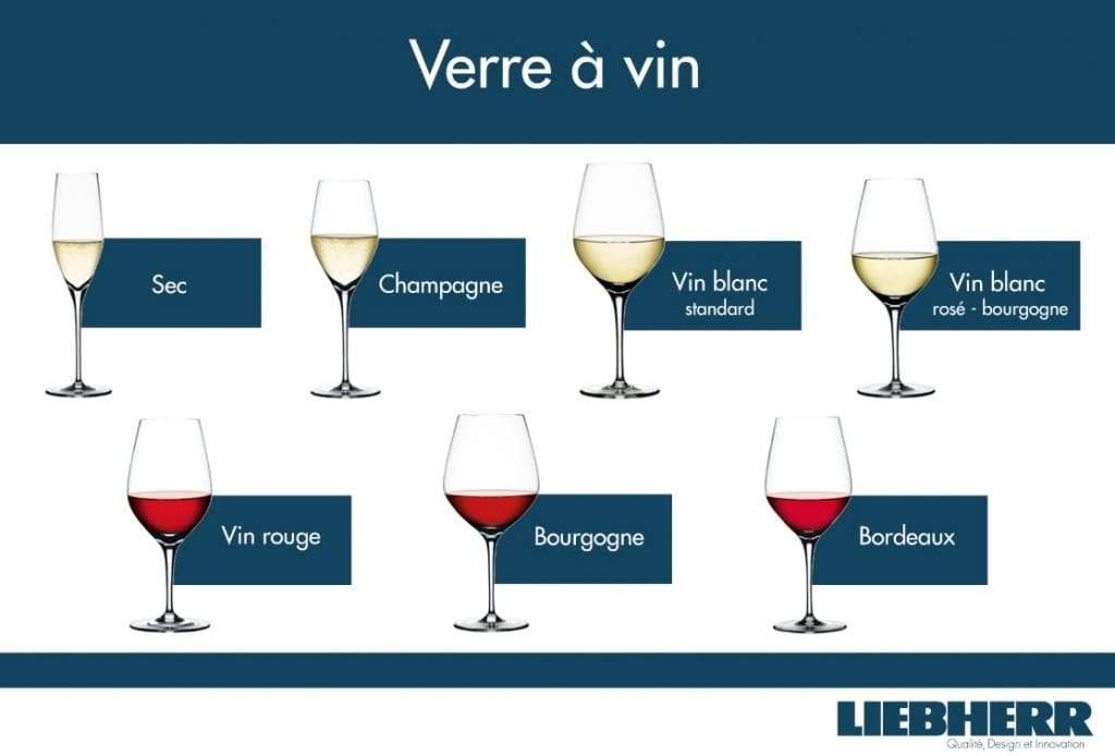 Choisir les meilleurs verres à vin