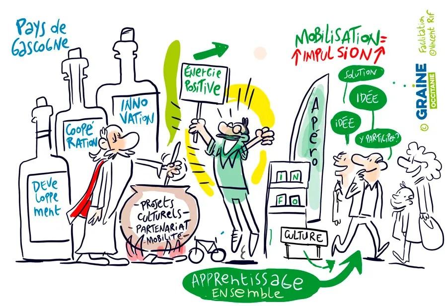La transition écologique, la politique et le citoyen. Facilitations visuelles de Vincent Rif pour Graine Occitanie