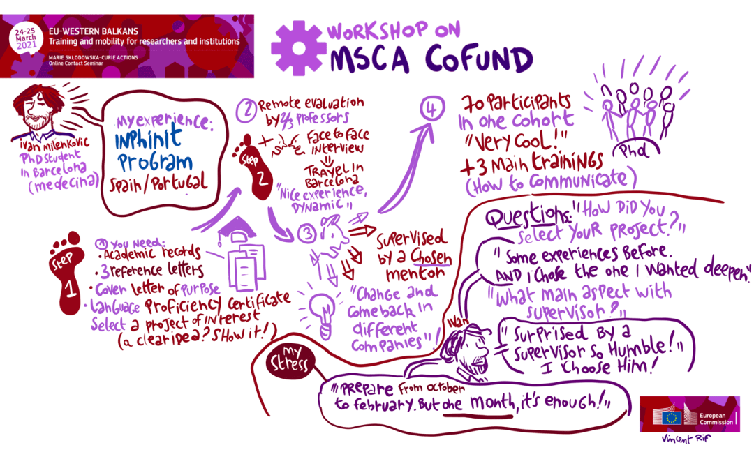 Marie Skłodowska-Curie Actions (MSCA) cofund - An Graphic Recording of Vincent Rif, drawnalist - 25th March 2021
