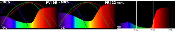 """Proportion de lumière """"blanche"""" réfléchie en fonction de la longueur d'onde pour les pigment PV19R, PR122 et magenta."""