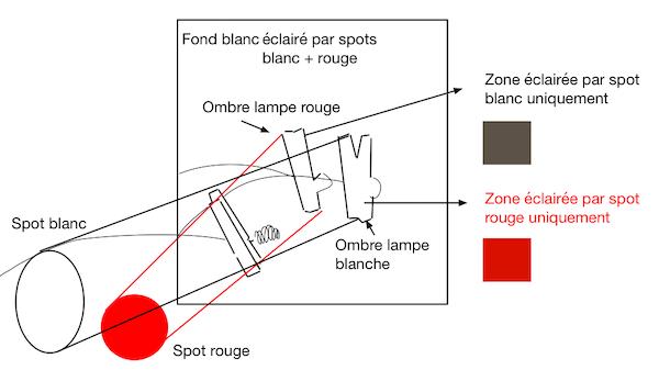 Schéma d'une expérience d'ombres colorées pour produire une induction chromatique