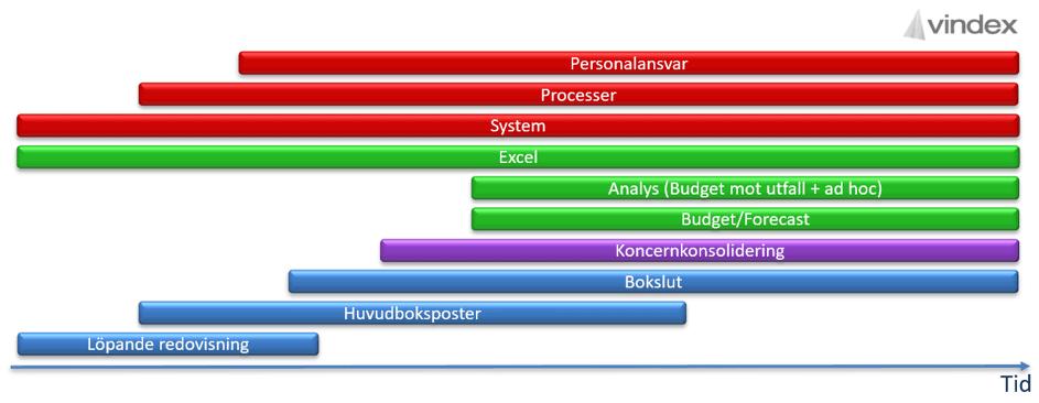Vindex kunskap staplar
