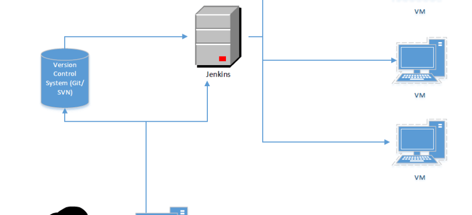 Executing QTP/UFT scripts using Jenkins