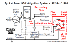 Rover SD1  V8 Electronic Ignition  Components and Testing