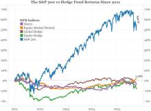 Average Hedge Fund Return Chart