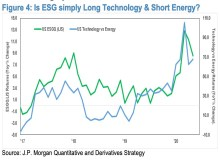 ESG Simple Long Technology