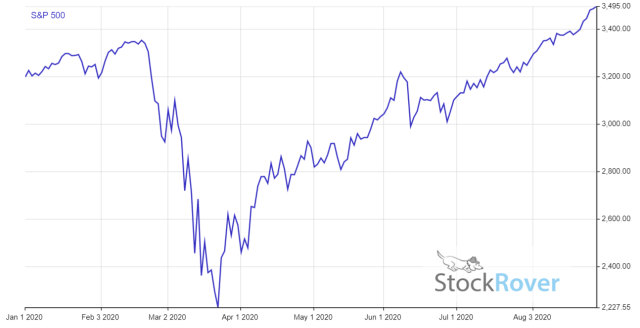 Price Jan 1 2020 Aug 28 2020 for SP 500 1 investing español, noticias financieras