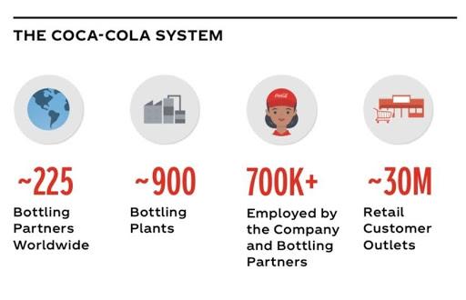 Coke System investing español, noticias financieras