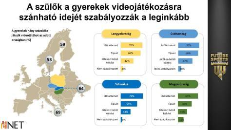 A prezentáció másik diája a gyerekek videójátékkal tölthető idejét mutatja. Forrás: eNET online kutatás, 2017. november-2018. január