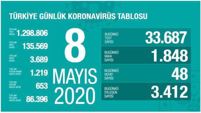 Son Dakika 17 Mayıs koronavirüs tablosu 17 Mayıs Vaka sayısı, 17 Mayıs ölü sayısı ve son durum açıklandı, Koronavirüs tablosu son durum ne oldu? 2