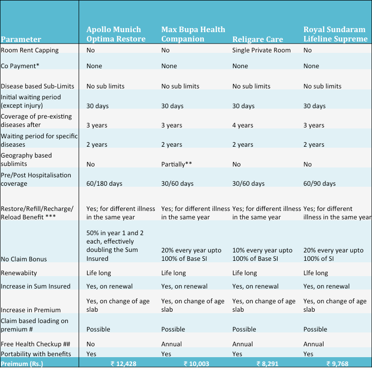 Buying Health Insurance A Comparison Of 3 Plans