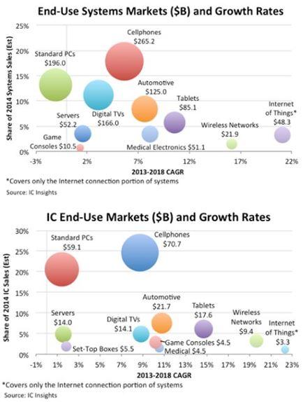 La production électronique mondiale devrait croître de 5% cette année