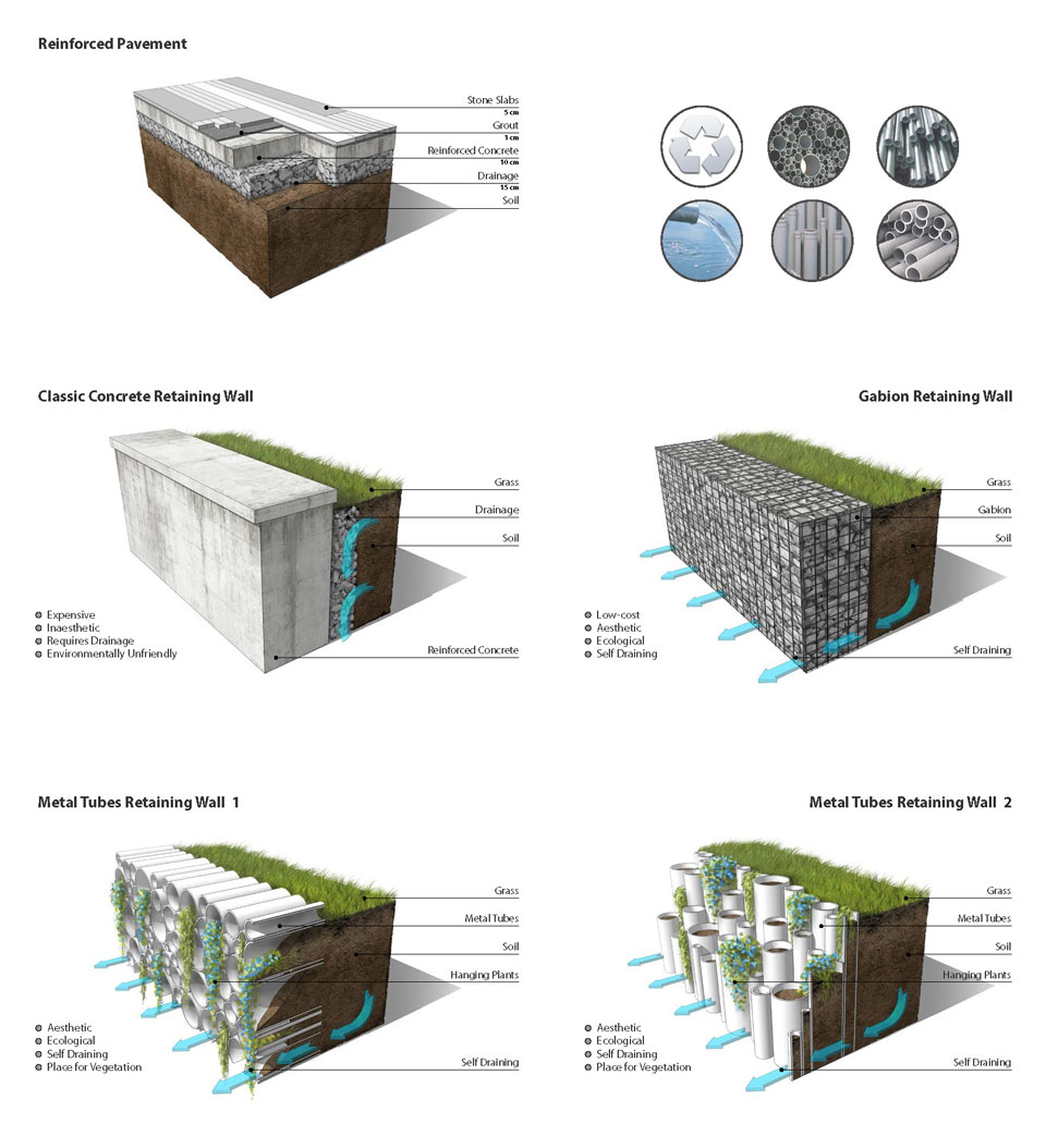 Kрайбрежна алея – Mорска градина – Bарна - детайли