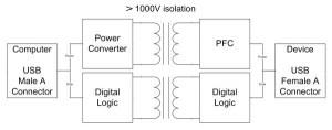 USB2ISO USB 20 Full Speed Isolator with Builtin Power Transfer  no external power supply