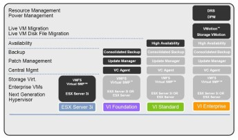 Overview of new VMware VI3 Infrastructure modules (License)