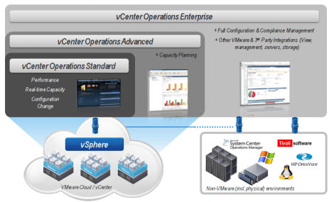 vCenter Operations Editions