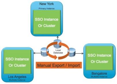 vCenter SSO 5.1 Multi Site Mode Example