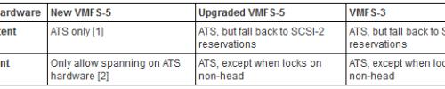 VAAI ATS Locking variations