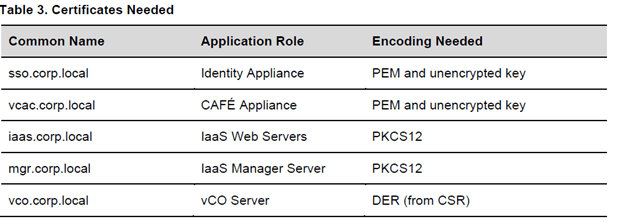 vCloud Automation 6 Needed Certificates