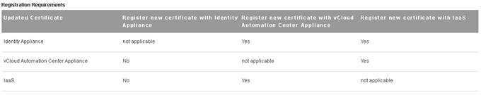 vCloud Automation Center 6 Certificates Registeration Requirements