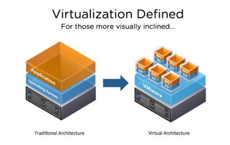 Virtualization Defined