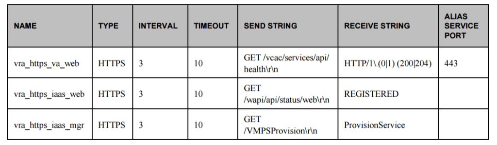 vrealize automation health monitors configurations