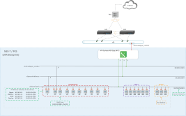 vRA: Developing a NSX-T Blueprint – Part1