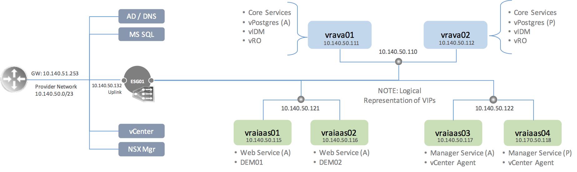 Vra 72 dig 061 nsx load balancer config virtualjad the vra load balancing guide provides additional details and load balancing guidelines for nsx f5 and netscaler publicscrutiny Images