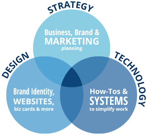 Get a custom blend of STRATEGY + DESIGN + TECHNOLOGY=MARKETING.