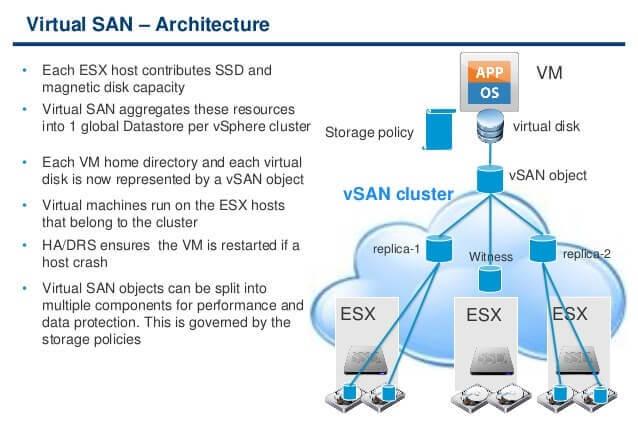 VSAN Architecture