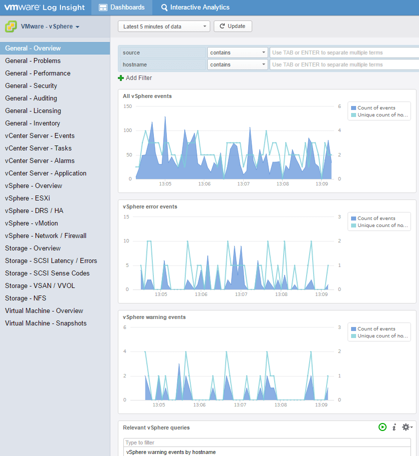 Log Insight Dashboard