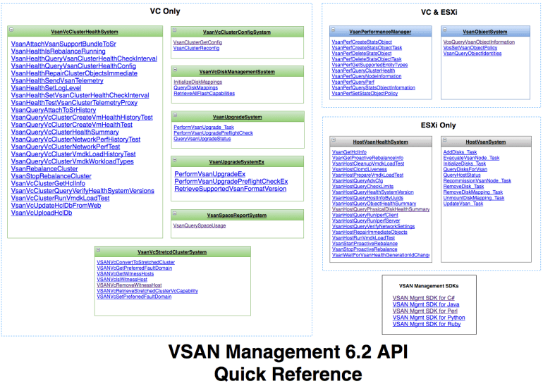 vsan62-management-api-quick-reference