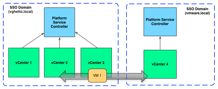 xvc-vmotion-between-same-and-different-sso-domain-0