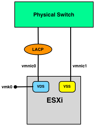 Moving ESXi hosts with LACP/LAG between vCenter Servers?
