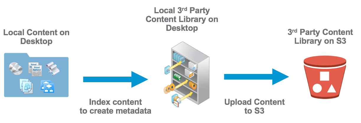 Creating a vSphere Content Library directly on Amazon S3