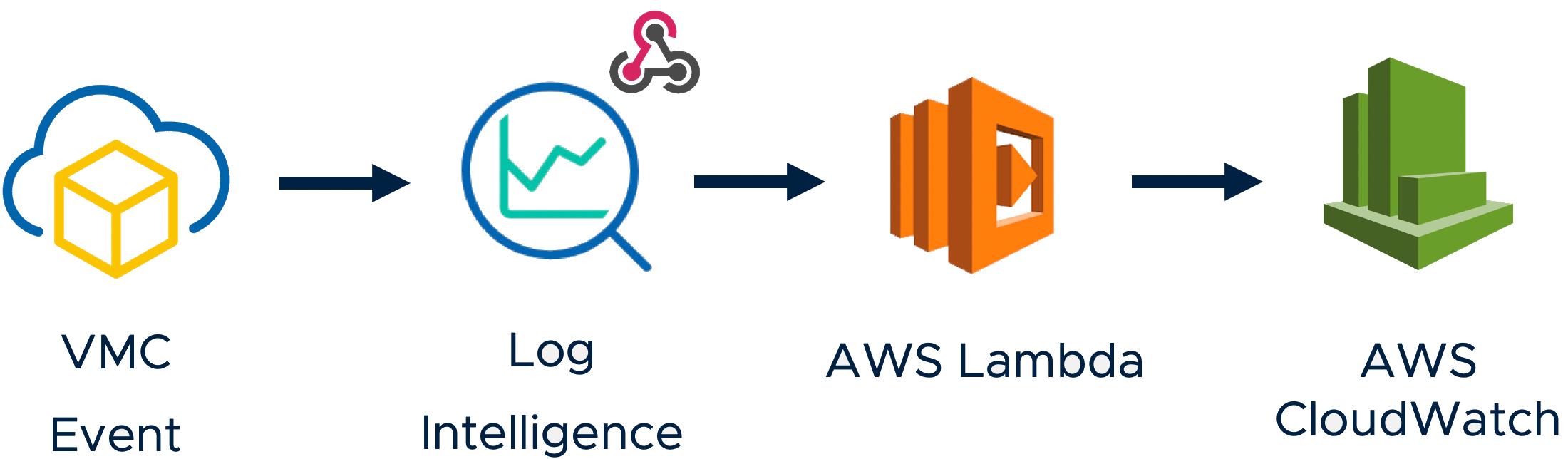 Forwarding VMC Events to AWS Lambda/CloudWatch using Log