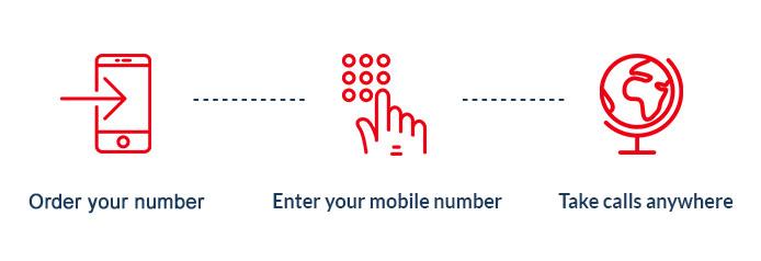 mobile landline phone