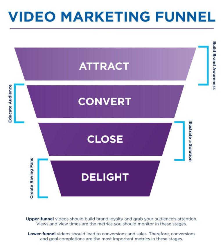 video-marketing-lead-generation-funnel