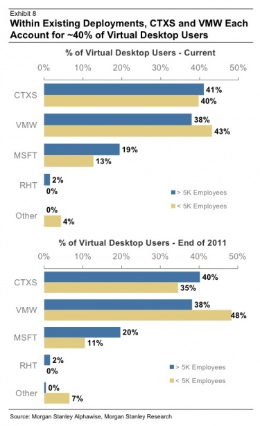 VDI and market shares - Virtual to the Core