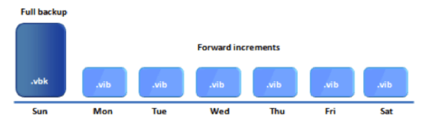 Veeam backup methods and the impact on destination storage I/O
