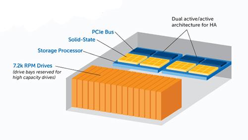 Functional schema of NexGen Storage