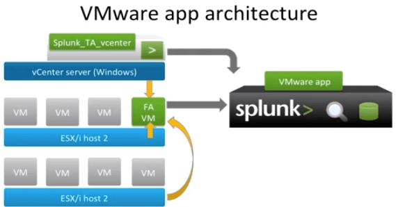 VMware admin / Splunk noob: #3 Howto install Splunk for VMware