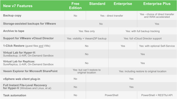 Veeam Backup 7 Editions